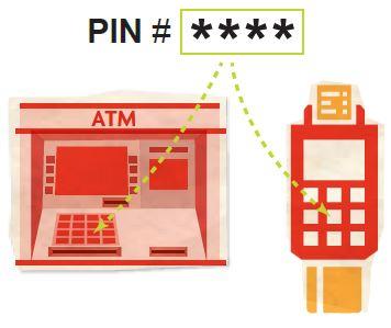 PIN # (4-digit)